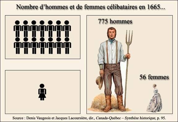 <p>Proportion de c&eacute;libataires - Hommes/femmes...</p>