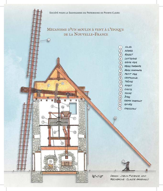 <p>Plan de coupe du moulin &agrave; vent avec ses composantes.</p>
